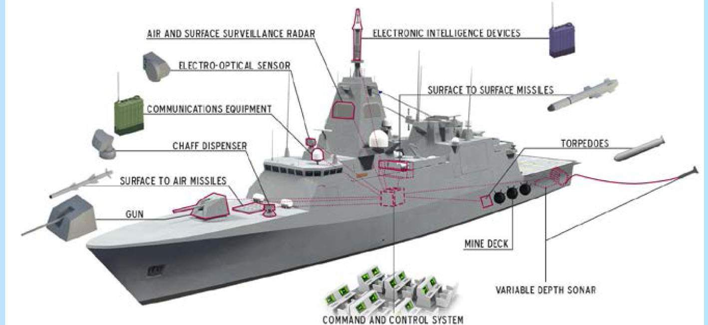 The Main-Armament Level Of Warships Entering Service | Page
